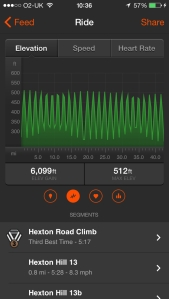 The route profile from Strava